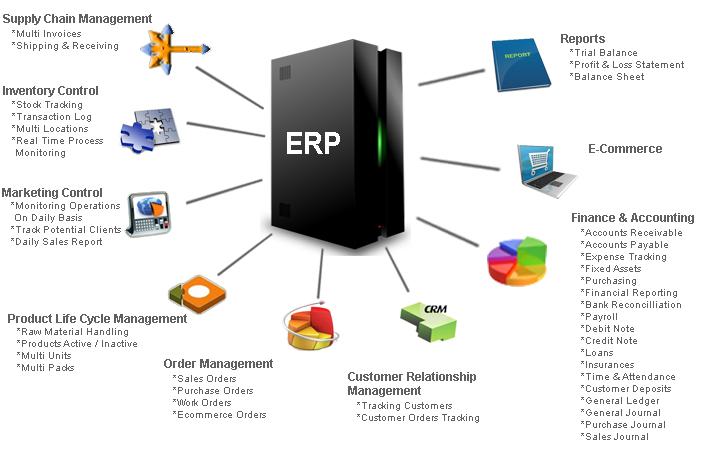 ERP Software Nepal
