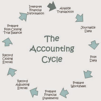 an analysis of the procedures of the systematic interpretation of basic financial data Financial analysis is the process of taking accounting and other financial data and organising them into a form which reveals a firm's strengths and weaknesses by.