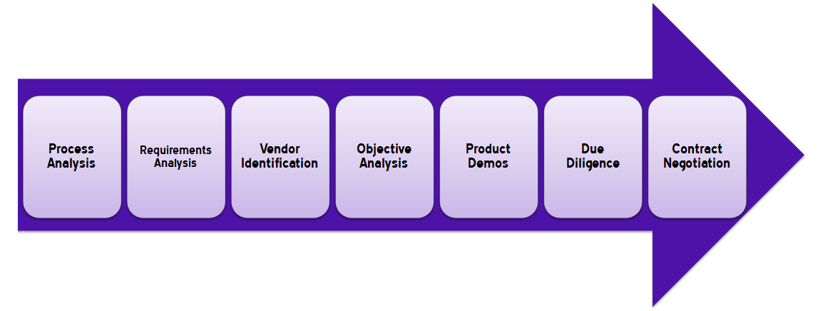 organization process analysis